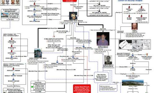 Link analysis methods used in criminal intelligence